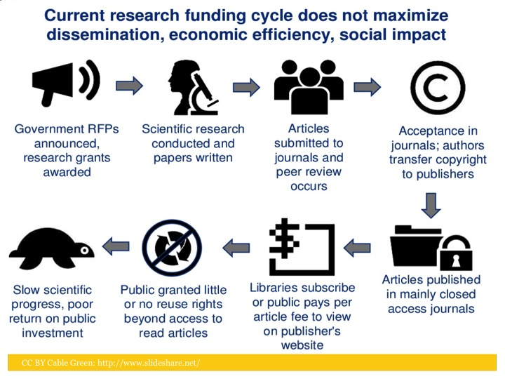 Academic Publishing Cycle