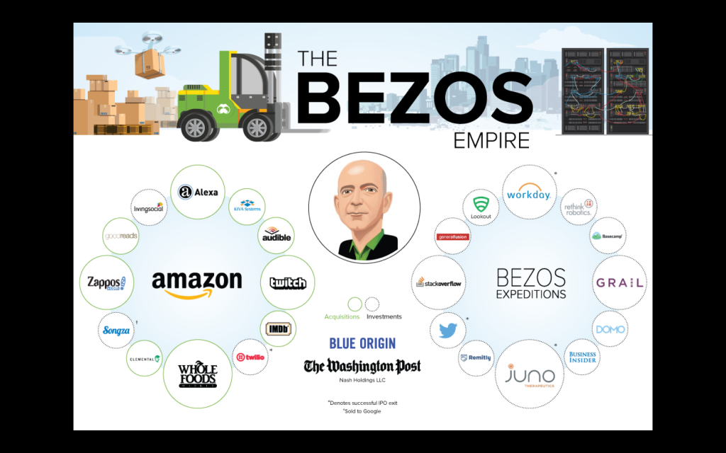 slide of amazon investments